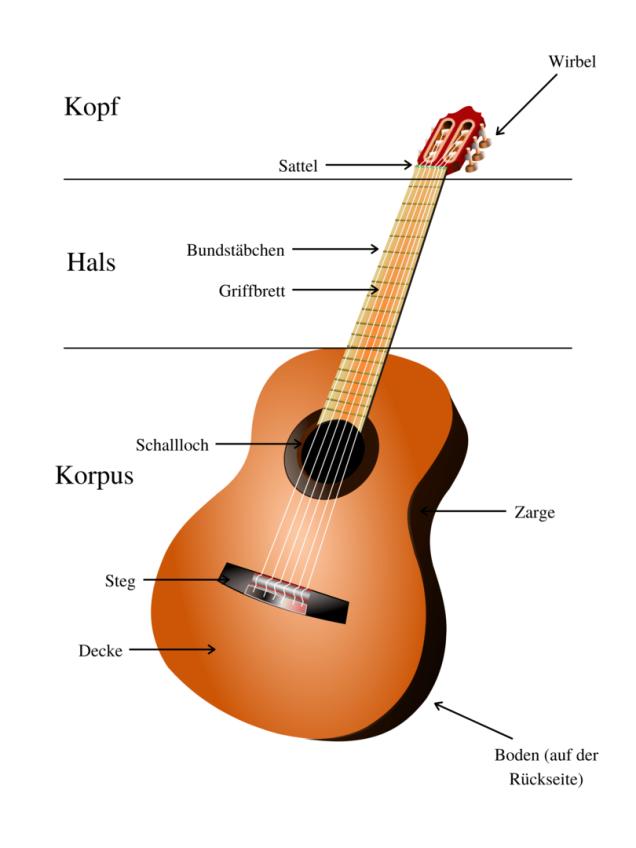 Bauteile einer Gitarre