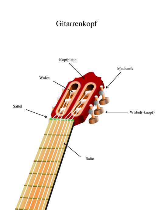 die Gitarre und ihr Aufbau, Teile